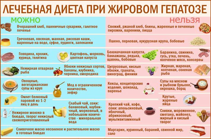 диета при высоком билирубине