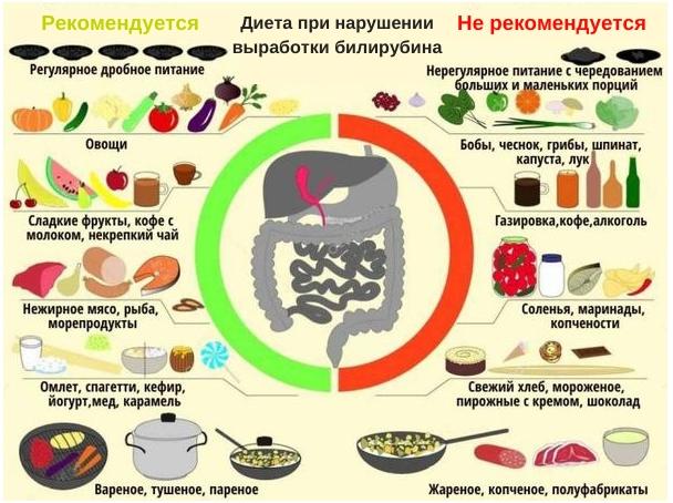 диета при повышении билирубина