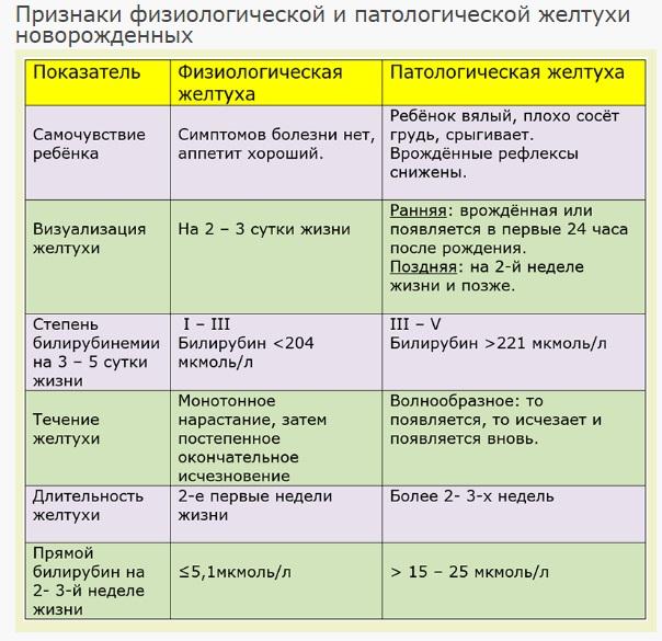 диагностика желтухи уребенка