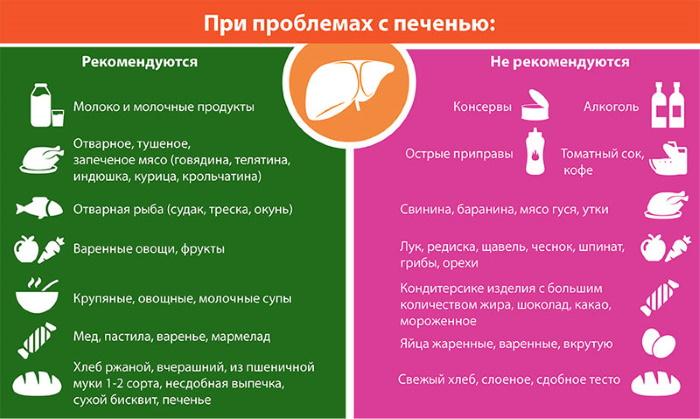 диета при гипербилирубинемии