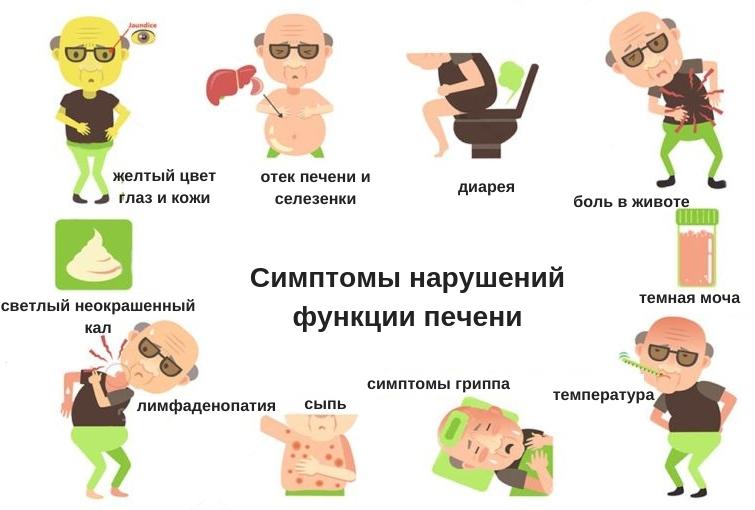 симптомы нарушения функции печени
