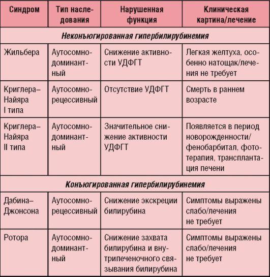дифференциальная диагностика при синдроме жильбера