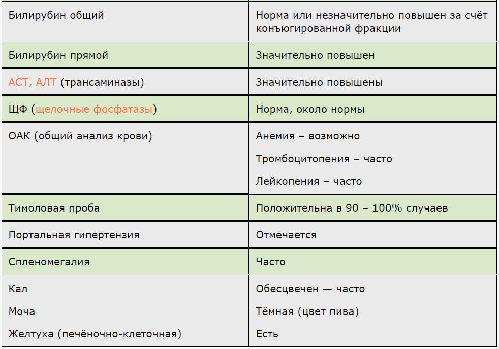 билирубин таблица