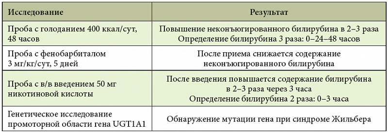синдром жильбера анализы