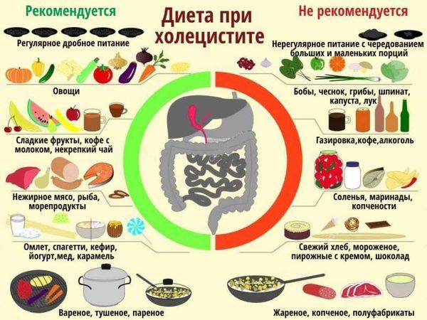 диета при холецитите