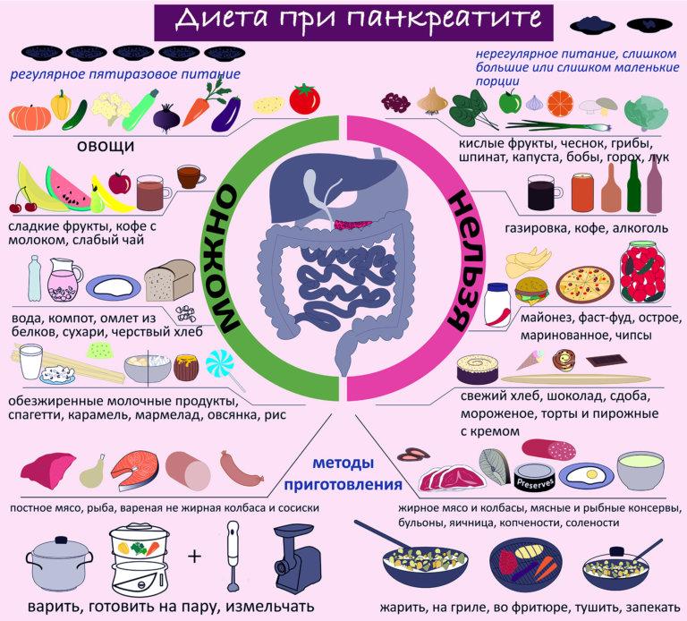 питание при панкреатите и высоком билирубине