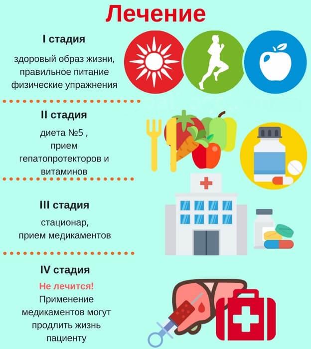 Лечение гепатита и цирроза