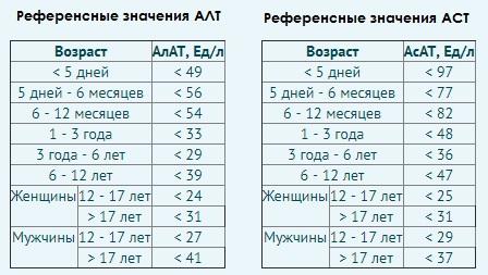 Норма АСТ и АЛТ
