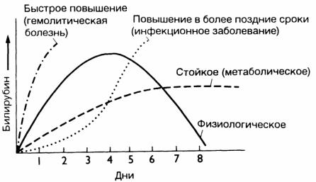 билирубин показатели