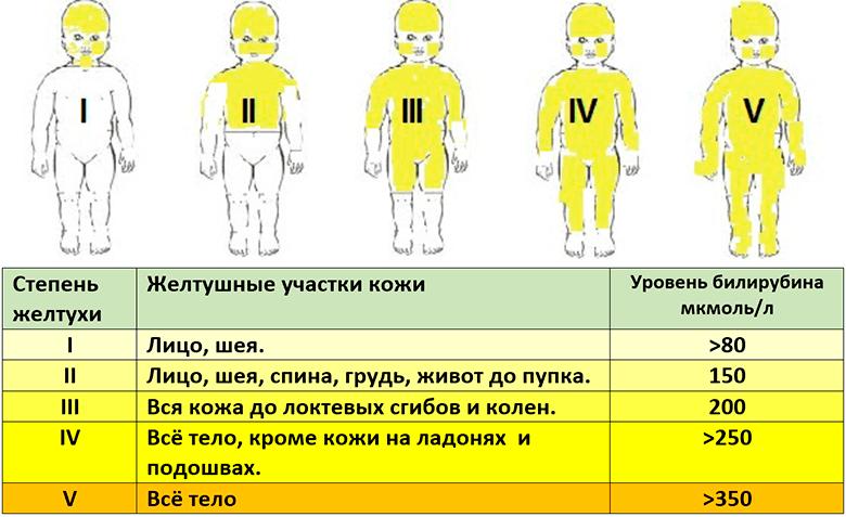 уровень билирубина и желтушность кожи