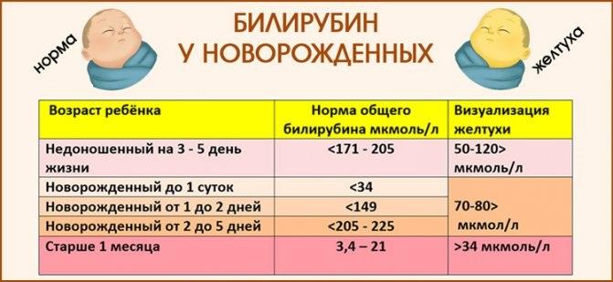 билирубин у новорожденных таблица